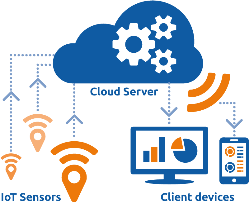 Cloud computing IoT Infographic